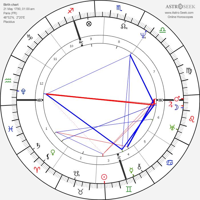 William Cavendish - Astrology Natal Birth Chart