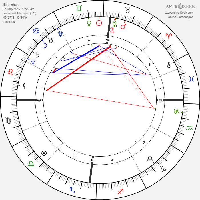 William Charles Gribble - Astrology Natal Birth Chart