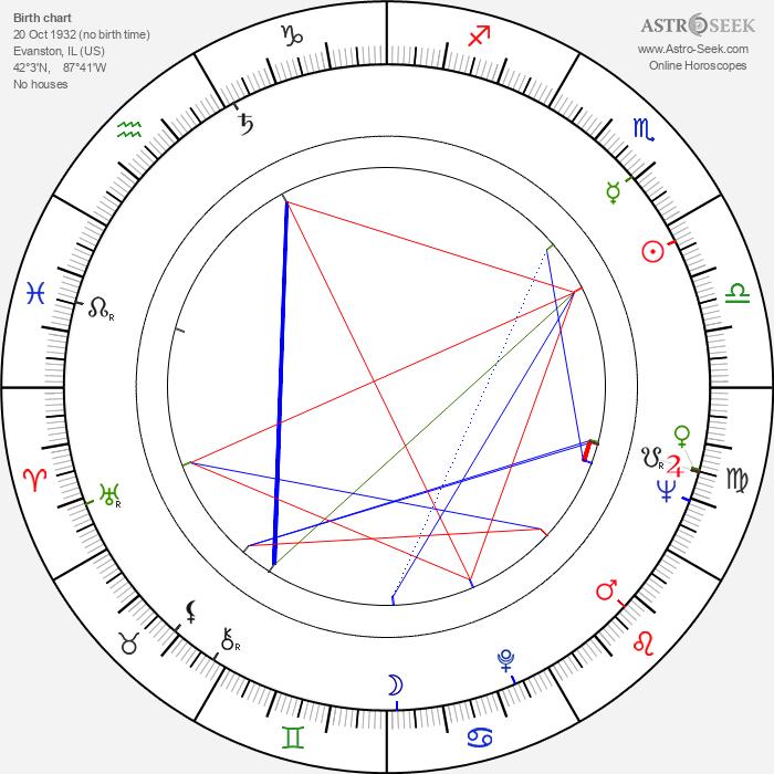 William Christopher - Astrology Natal Birth Chart