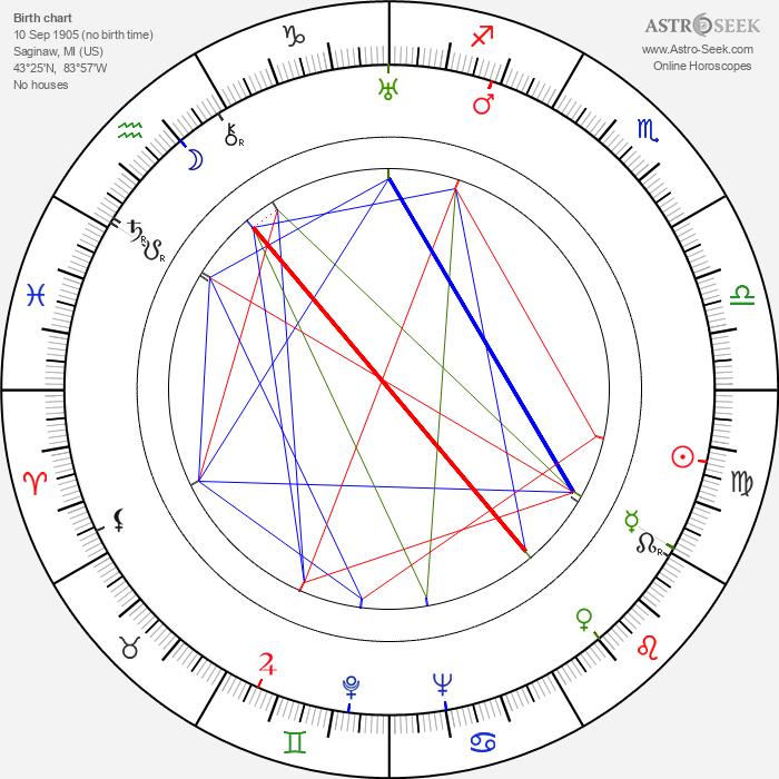 William Clemens - Astrology Natal Birth Chart
