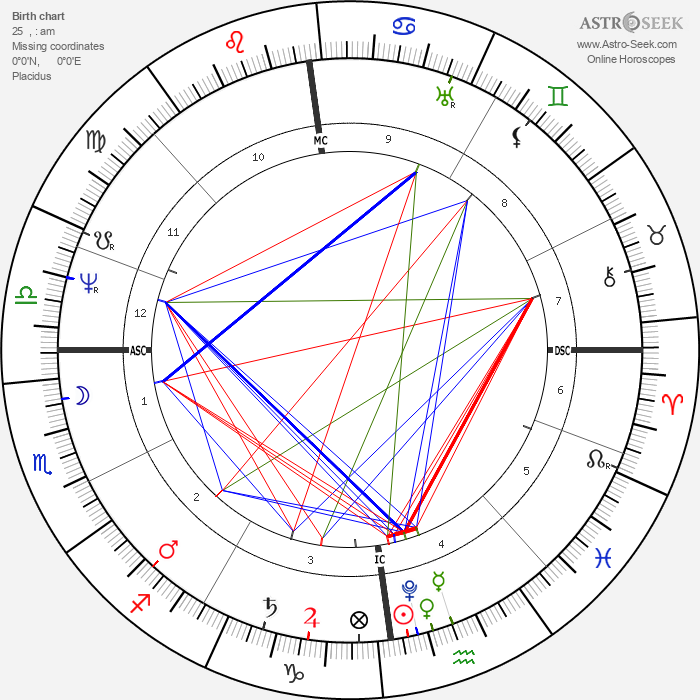 William Colgate - Astrology Natal Birth Chart