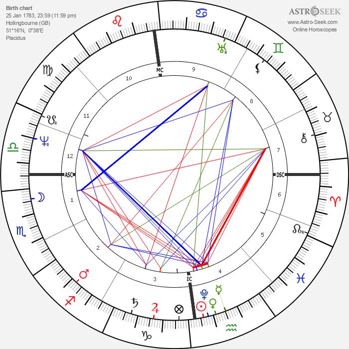 William Colgate - Astrology Natal Birth Chart