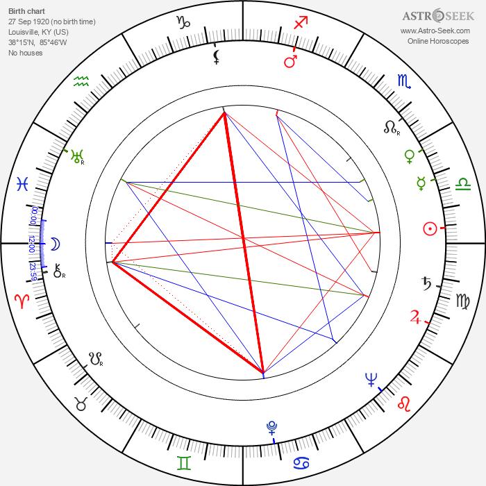 William Conrad - Astrology Natal Birth Chart