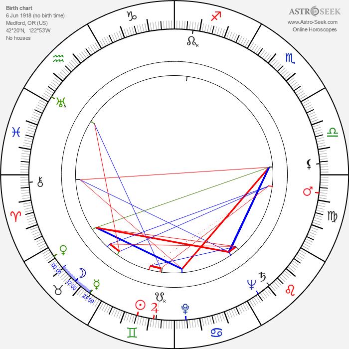 William Cottrell - Astrology Natal Birth Chart