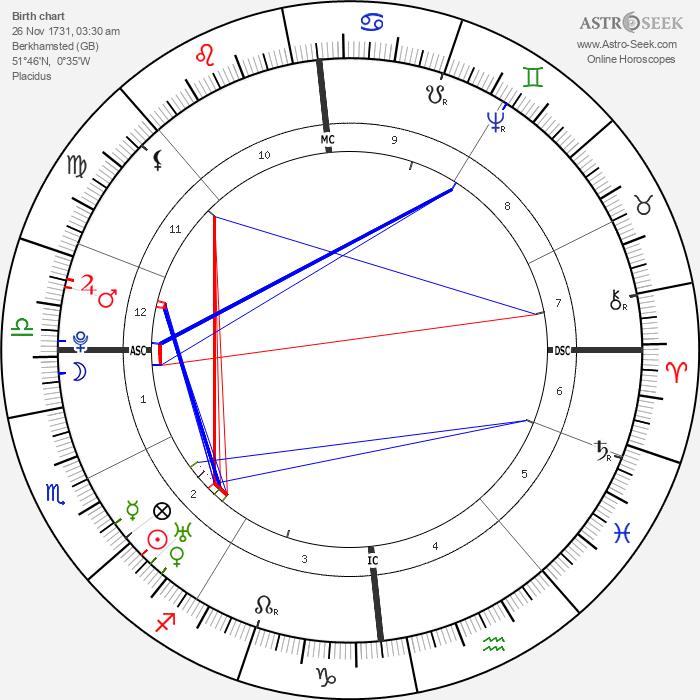 William Cowper - Astrology Natal Birth Chart