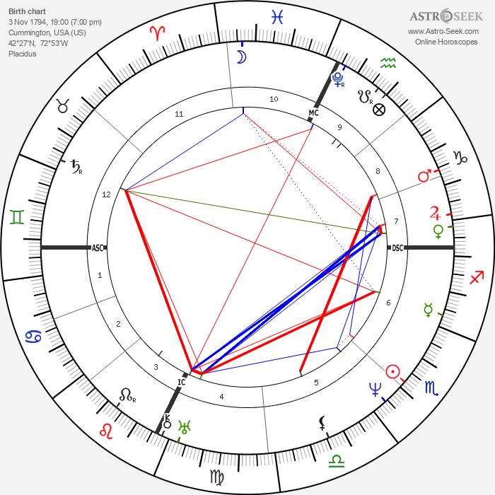 William Cullen Bryant - Astrology Natal Birth Chart