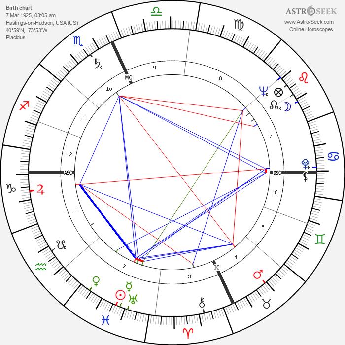 William Daley - Astrology Natal Birth Chart