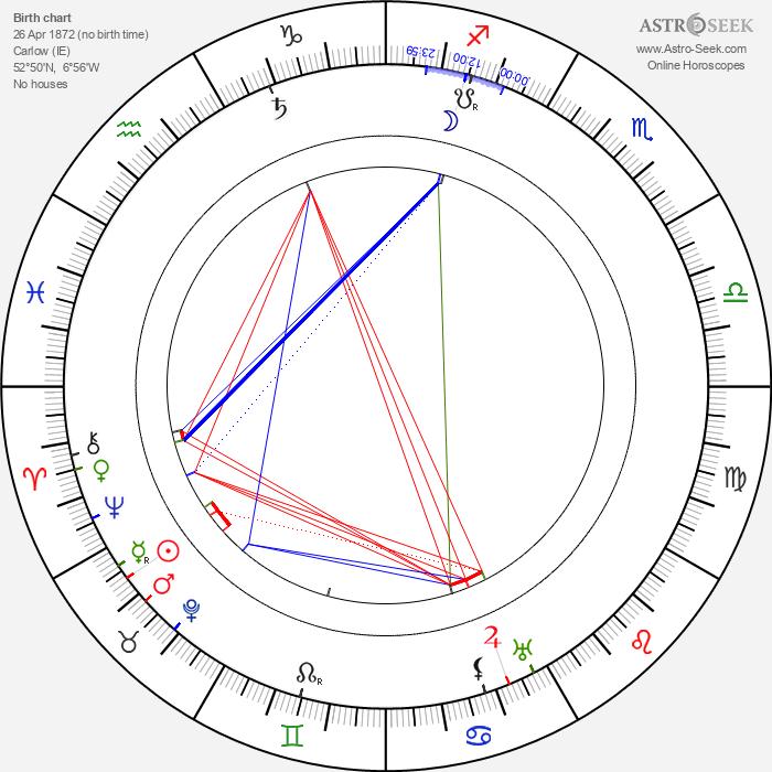 William Desmond Taylor - Astrology Natal Birth Chart