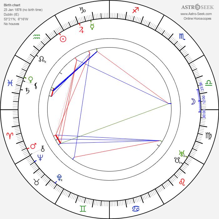 William Desmond - Astrology Natal Birth Chart