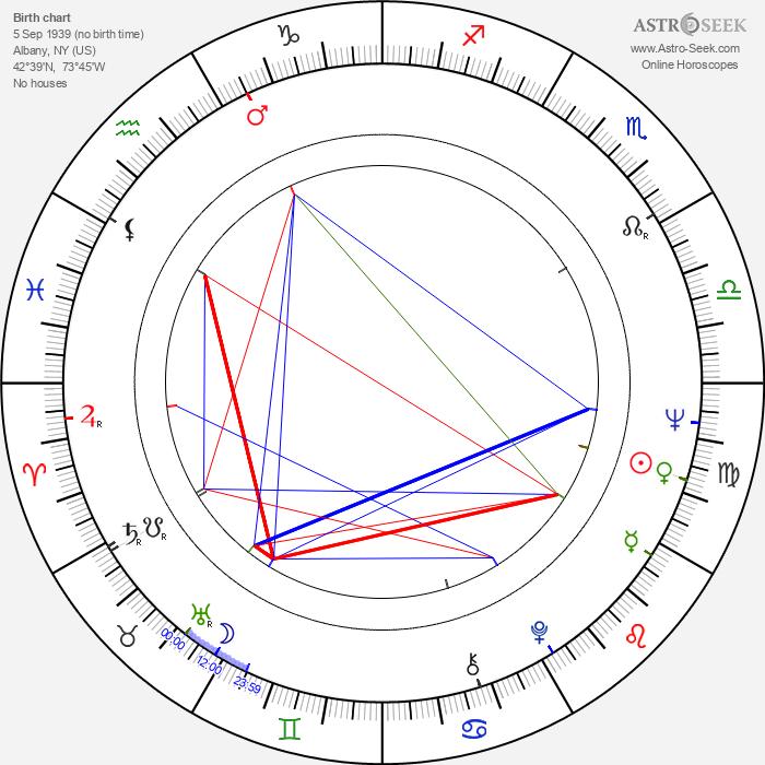 William Devane - Astrology Natal Birth Chart