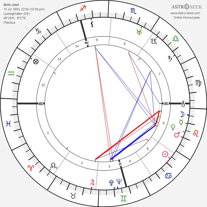 William Dieterle - Astrology Natal Birth Chart