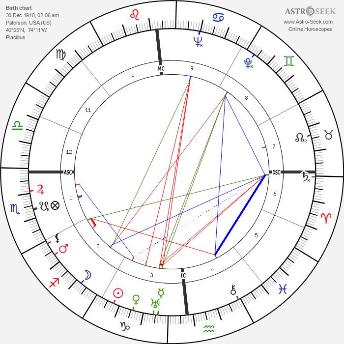 William E. Haast - Astrology Natal Birth Chart