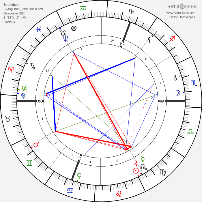 William E. Henley - Astrology Natal Birth Chart