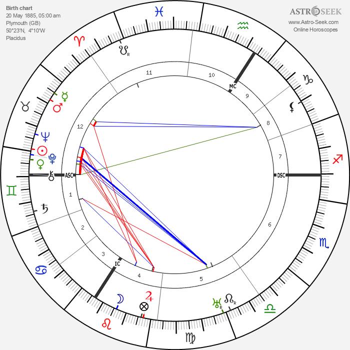 William E. Kullgren - Astrology Natal Birth Chart