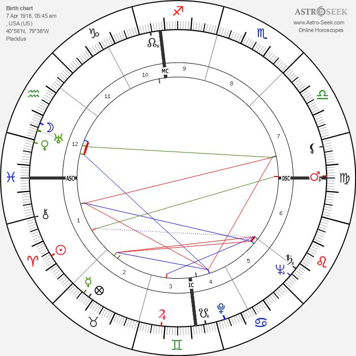 William Eythe - Astrology Natal Birth Chart