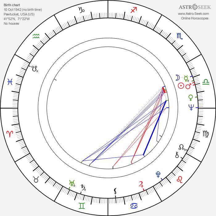 William Farley - Astrology Natal Birth Chart