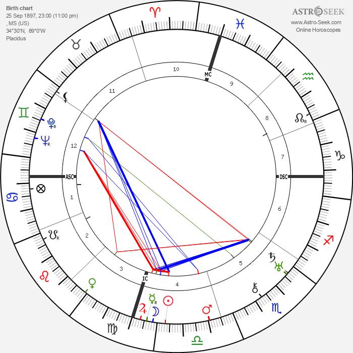 William Faulkner - Astrology Natal Birth Chart