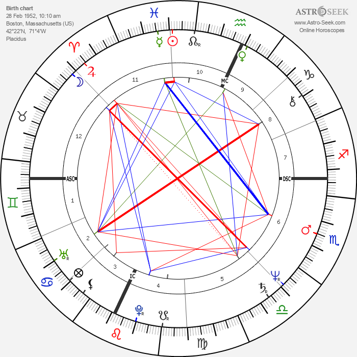 William Finn - Astrology Natal Birth Chart