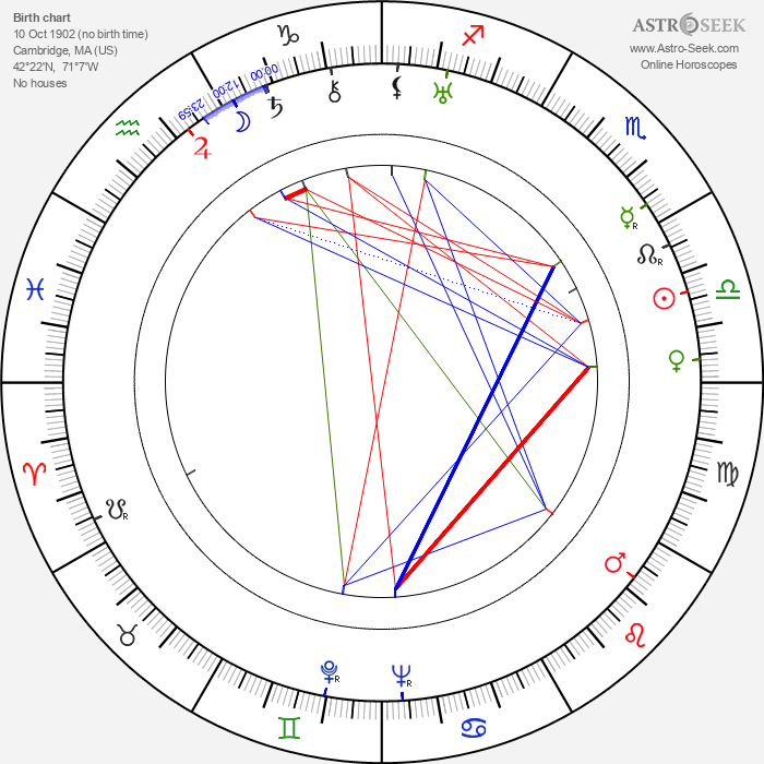William Forrest - Astrology Natal Birth Chart