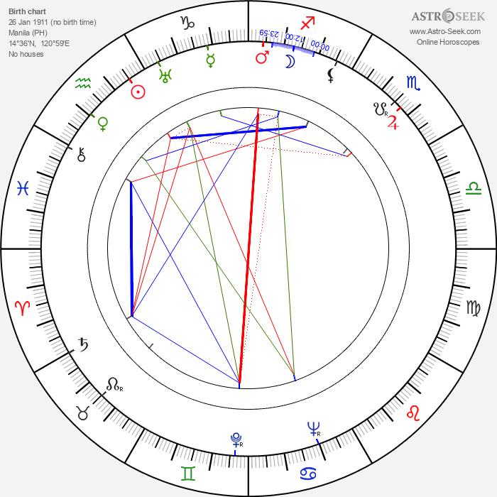 William Fox - Astrology Natal Birth Chart