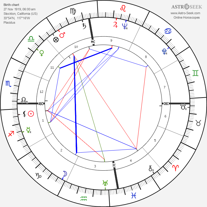 William Frederick Pitts - Astrology Natal Birth Chart