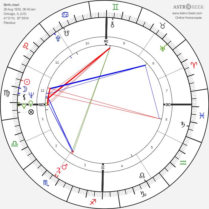 William Friedkin - Astrology Natal Birth Chart