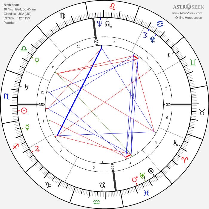 William G. Bennett - Astrology Natal Birth Chart