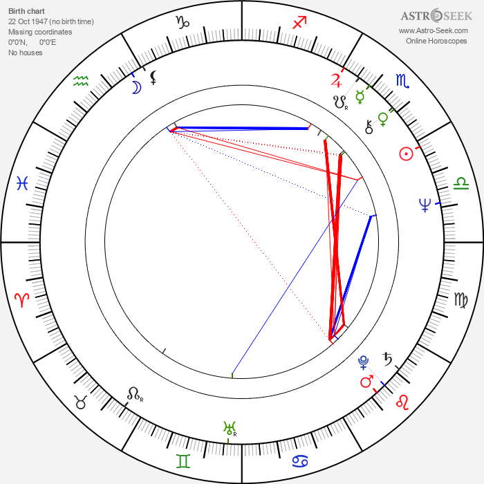 William Girdler - Astrology Natal Birth Chart