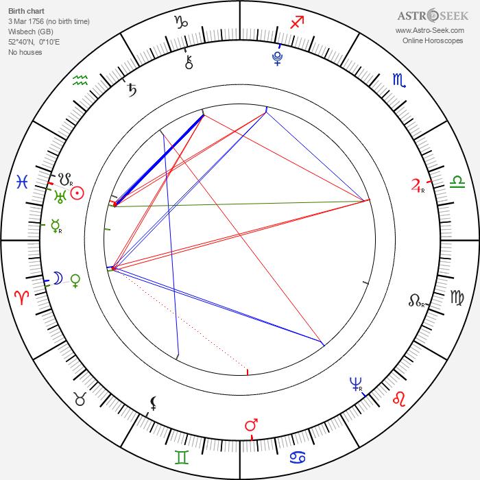 William Godwin - Astrology Natal Birth Chart