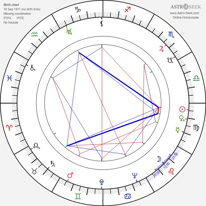 William Golding - Astrology Natal Birth Chart