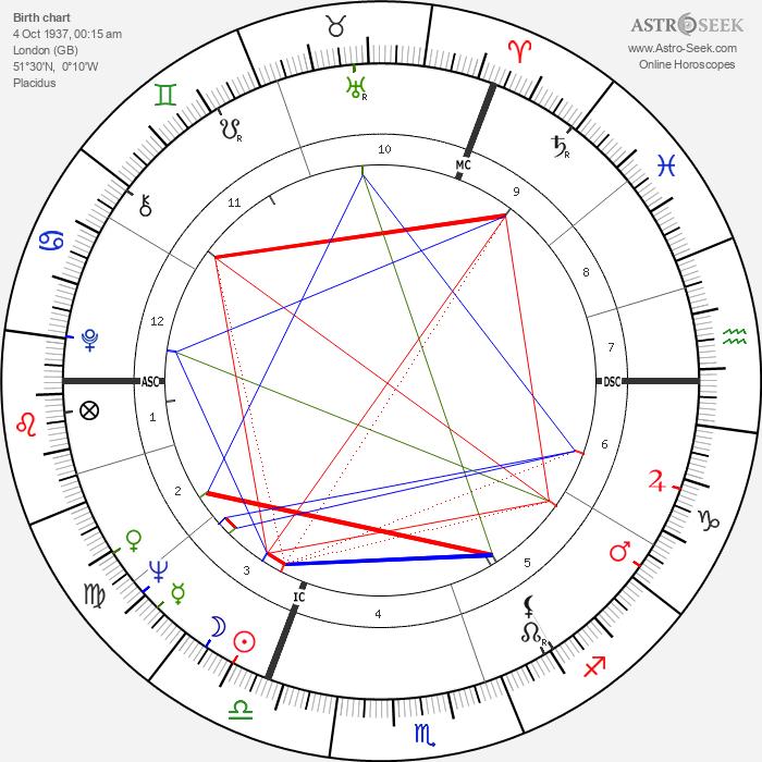 William Goodman - Astrology Natal Birth Chart
