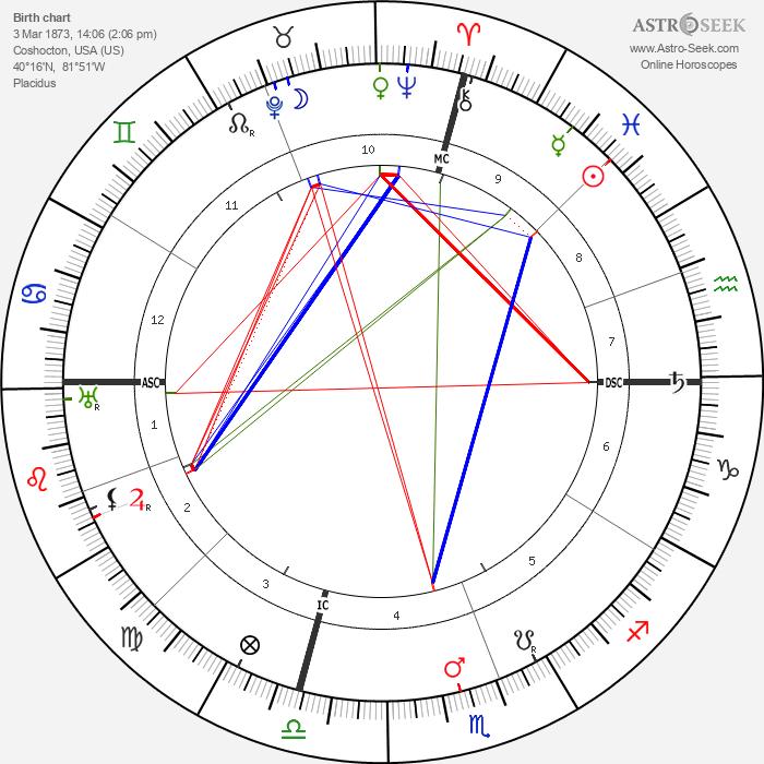 William Green - Astrology Natal Birth Chart