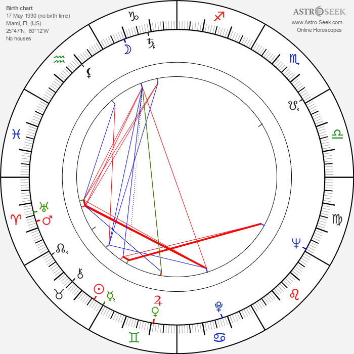 William Grefe - Astrology Natal Birth Chart