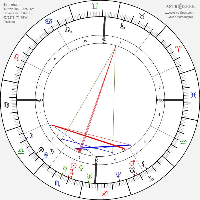 William Gustafson - Astrology Natal Birth Chart
