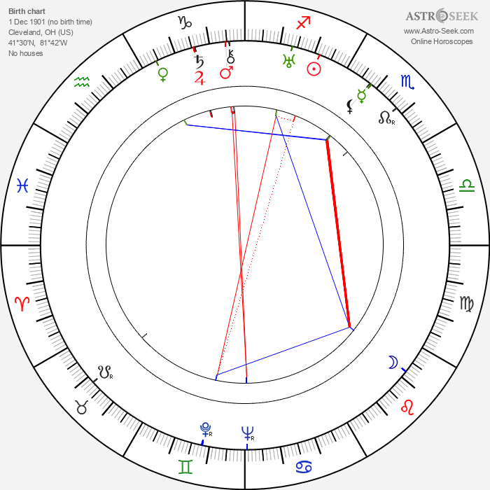 William H. Daniels - Astrology Natal Birth Chart