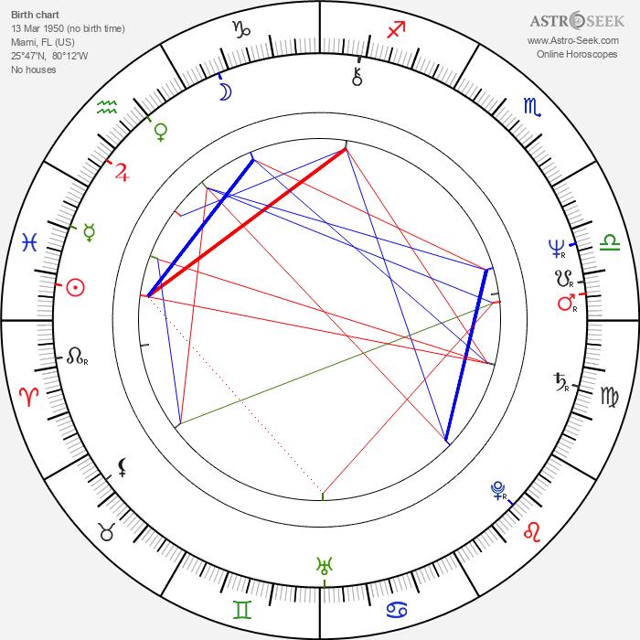 William H. Macy - Astrology Natal Birth Chart