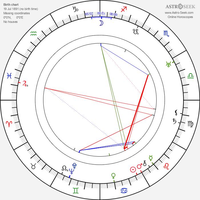 William H. O'Brien - Astrology Natal Birth Chart