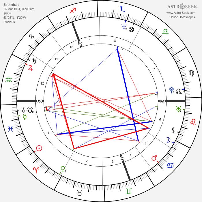 William Hague - Astrology Natal Birth Chart