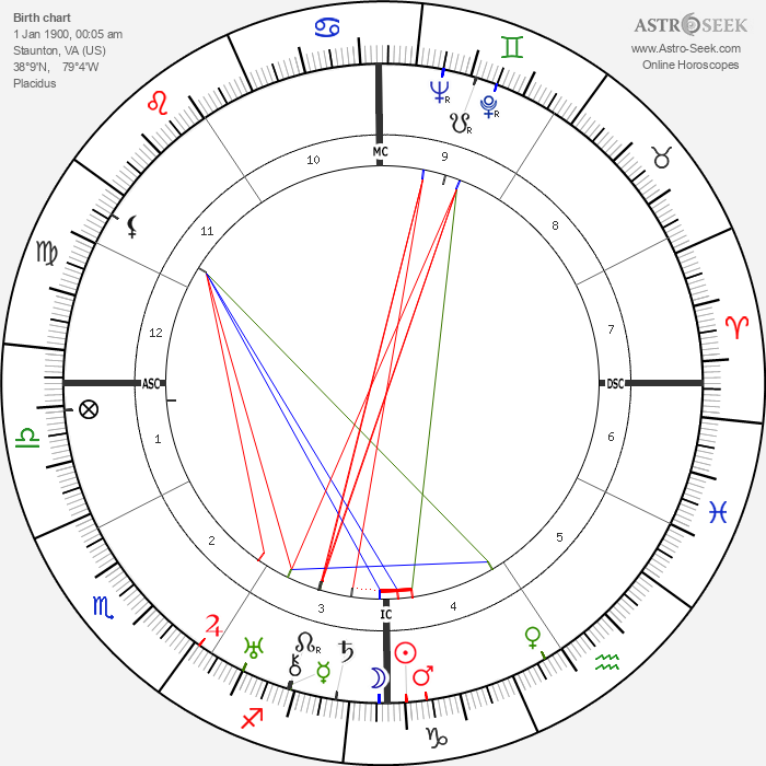 William Haines - Astrology Natal Birth Chart