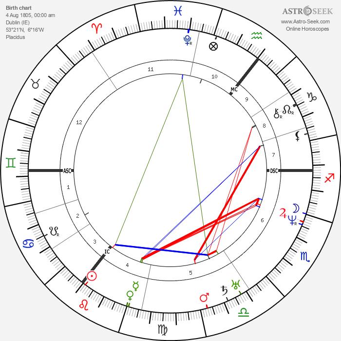 William Hamilton - Astrology Natal Birth Chart