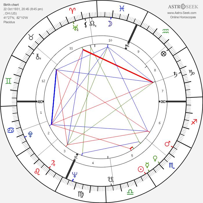 William Hanley - Astrology Natal Birth Chart