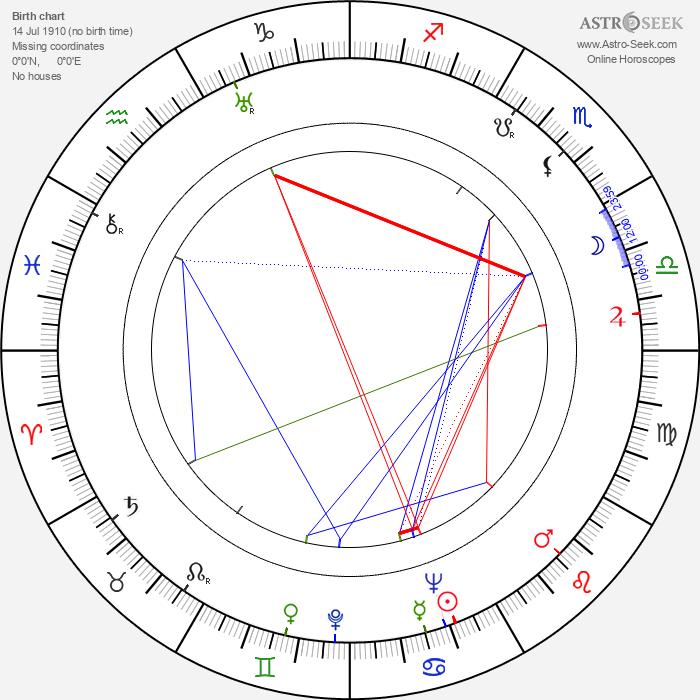 William Hanna - Astrology Natal Birth Chart