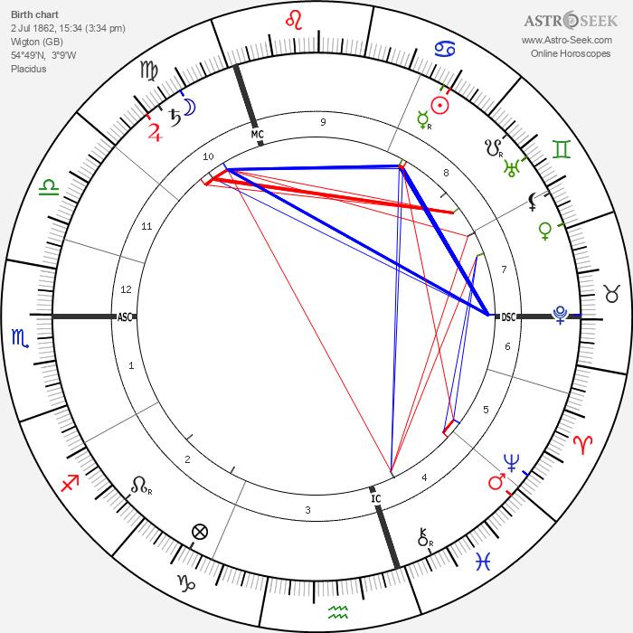 William Henry Bragg - Astrology Natal Birth Chart