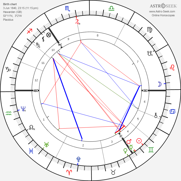 William Henry Gladstone - Astrology Natal Birth Chart