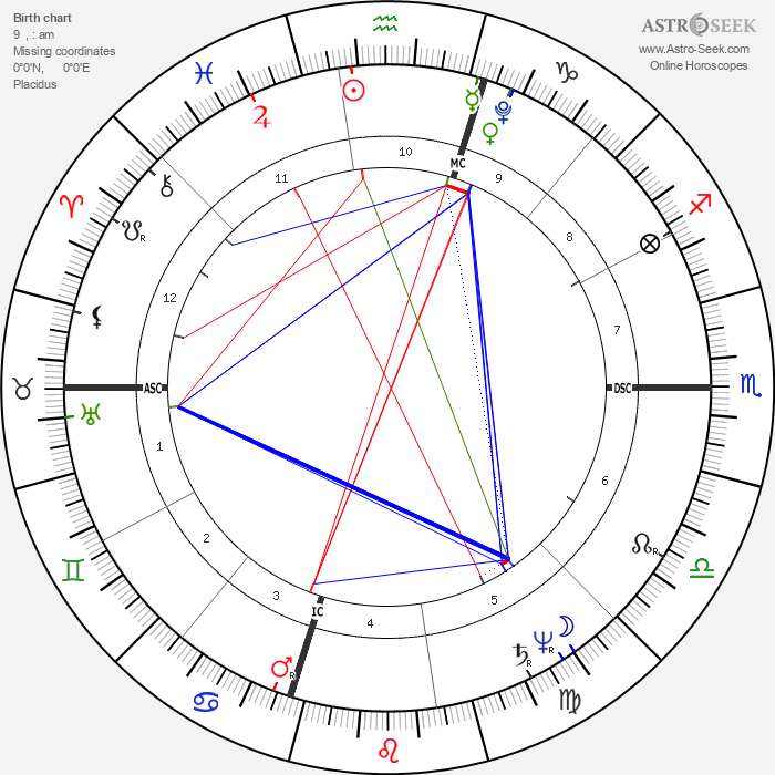 William Henry Harrison - Astrology Natal Birth Chart