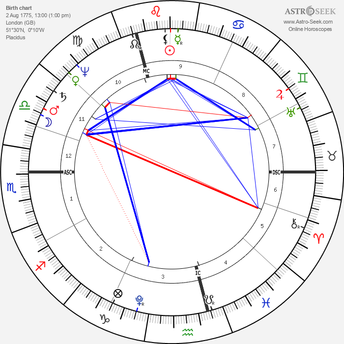 William Henry Ireland - Astrology Natal Birth Chart