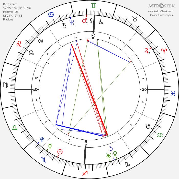 William Herschel - Astrology Natal Birth Chart