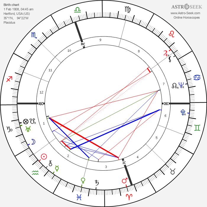 William Hickman - Astrology Natal Birth Chart