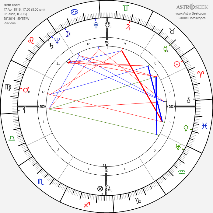 William Holden - Astrology Natal Birth Chart