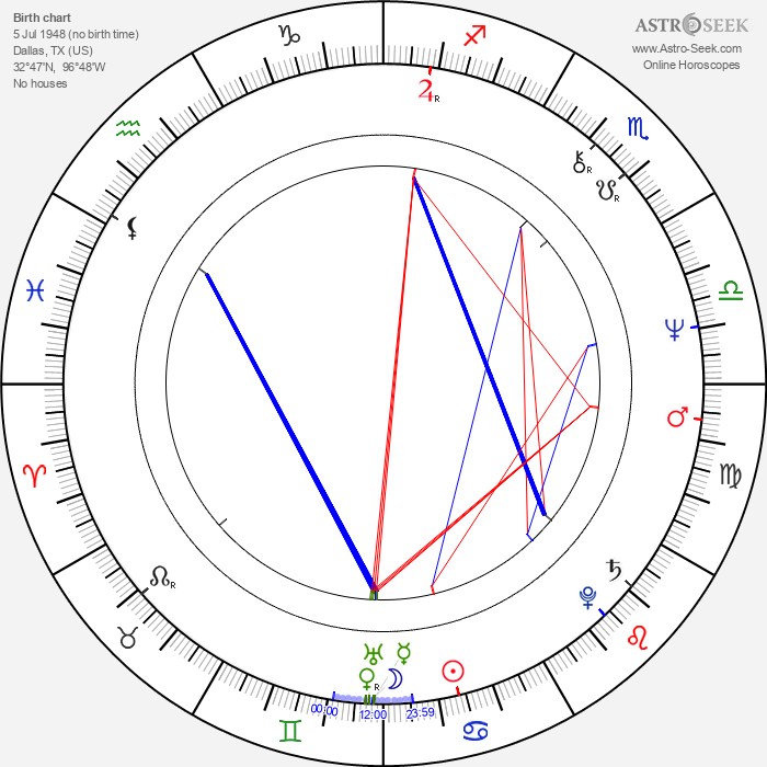 William Hootkins - Astrology Natal Birth Chart